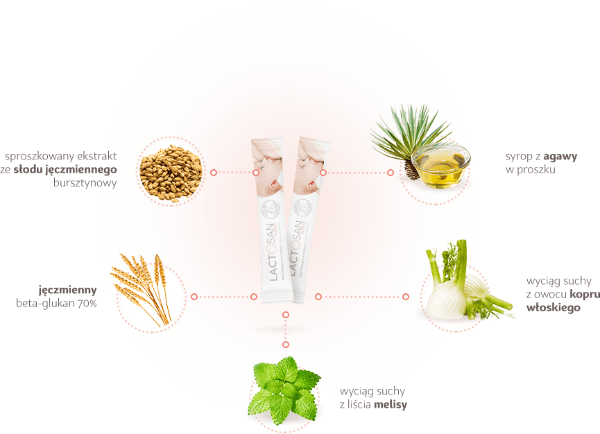 Składniki suplementu dla karmiącej Lactosan Mama